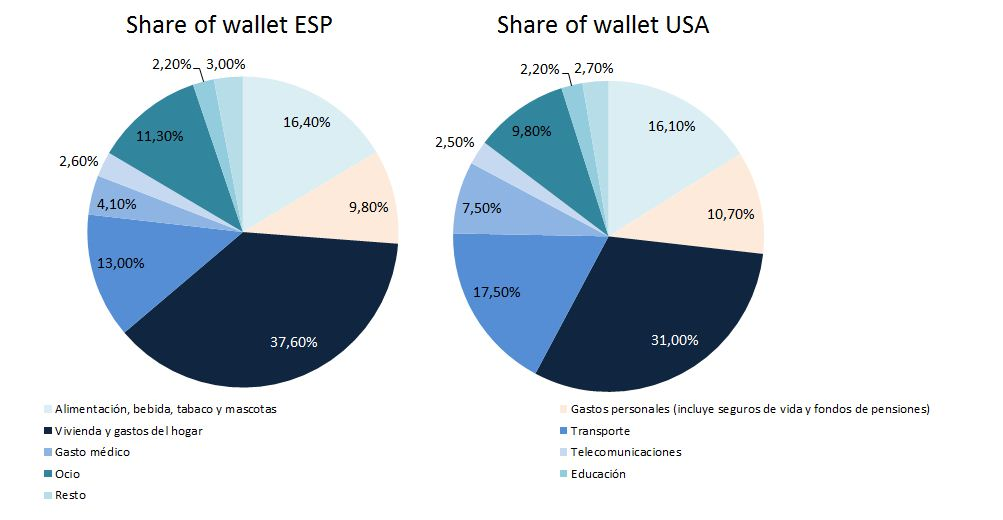 Comparativa Share of wallet