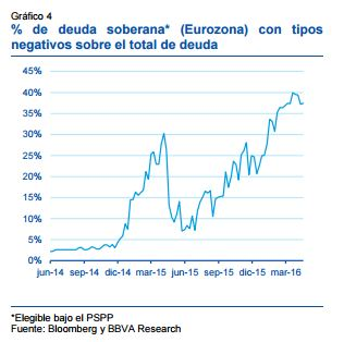 Fuente: BBVA Research/Bloomberg